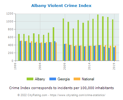 Albany Violent Crime vs. State and National Per Capita