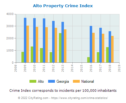 Alto Property Crime vs. State and National Per Capita