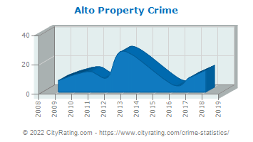 Alto Property Crime