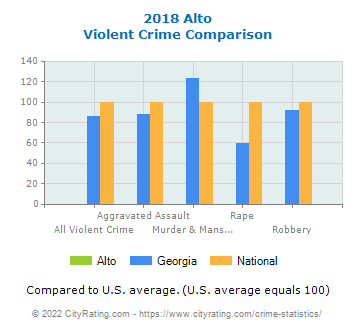 Alto Violent Crime vs. State and National Comparison