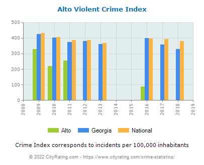 Alto Violent Crime vs. State and National Per Capita