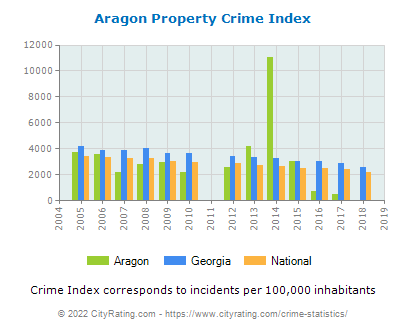 Aragon Property Crime vs. State and National Per Capita