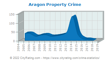 Aragon Property Crime
