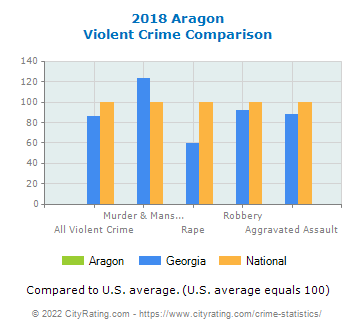 Aragon Violent Crime vs. State and National Comparison
