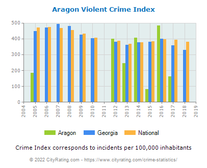 Aragon Violent Crime vs. State and National Per Capita