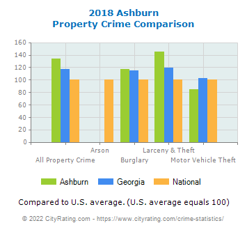 Ashburn Property Crime vs. State and National Comparison