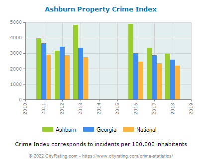 Ashburn Property Crime vs. State and National Per Capita