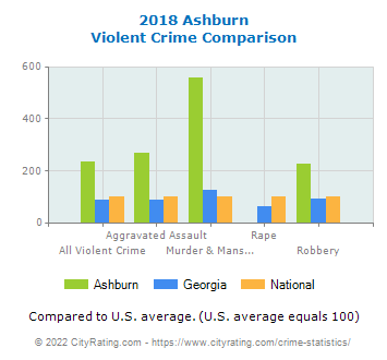 Ashburn Violent Crime vs. State and National Comparison
