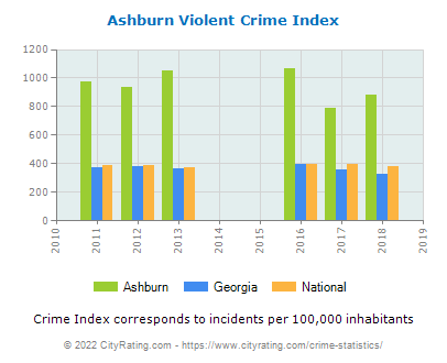 Ashburn Violent Crime vs. State and National Per Capita