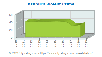 Ashburn Violent Crime