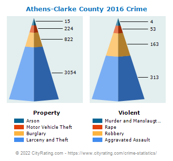 Athens-Clarke County Crime 2016