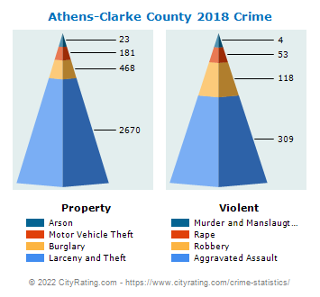 Athens-Clarke County Crime 2018