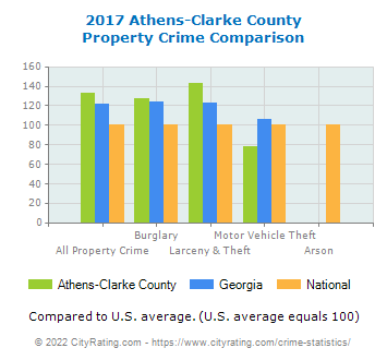 Athens-Clarke County Property Crime vs. State and National Comparison