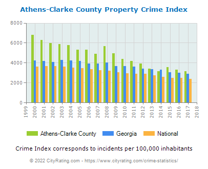 Athens-Clarke County Property Crime vs. State and National Per Capita