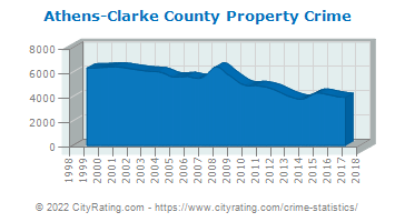 Athens-Clarke County Property Crime