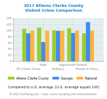 Athens-Clarke County Violent Crime vs. State and National Comparison