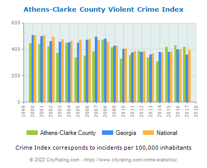 Athens-Clarke County Violent Crime vs. State and National Per Capita