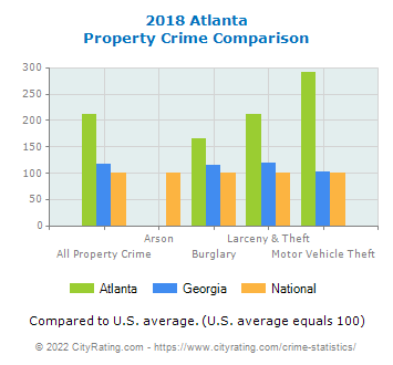 Atlanta Property Crime vs. State and National Comparison