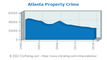 Atlanta Property Crime