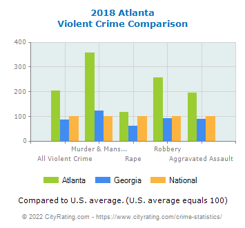 Atlanta Violent Crime vs. State and National Comparison