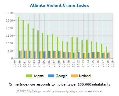 Atlanta Violent Crime vs. State and National Per Capita