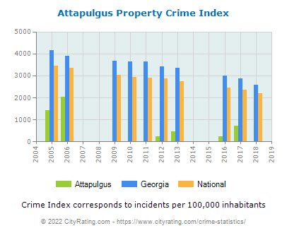 Attapulgus Property Crime vs. State and National Per Capita