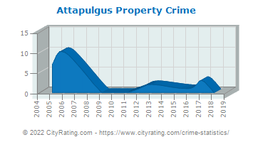 Attapulgus Property Crime