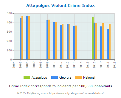 Attapulgus Violent Crime vs. State and National Per Capita