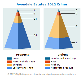 Avondale Estates Crime 2012