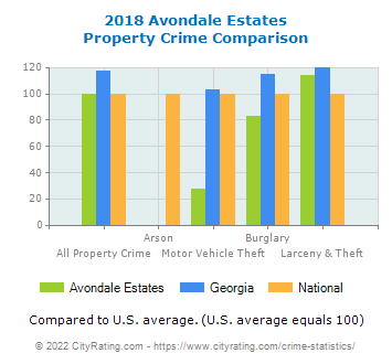 Avondale Estates Property Crime vs. State and National Comparison