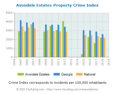 Avondale Estates Property Crime vs. State and National Per Capita