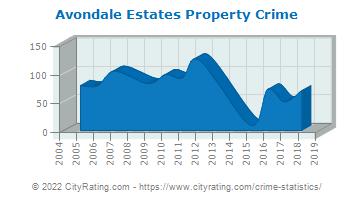Avondale Estates Property Crime