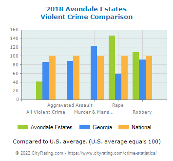 Avondale Estates Violent Crime vs. State and National Comparison