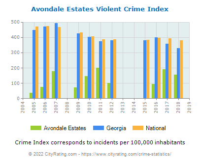 Avondale Estates Violent Crime vs. State and National Per Capita