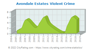 Avondale Estates Violent Crime