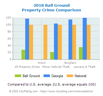 Ball Ground Property Crime vs. State and National Comparison