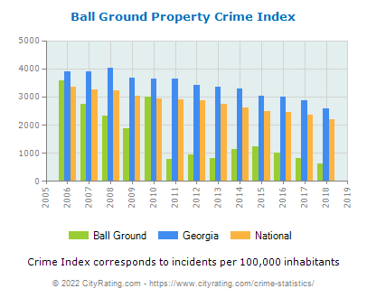 Ball Ground Property Crime vs. State and National Per Capita