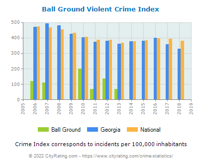 Ball Ground Violent Crime vs. State and National Per Capita