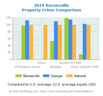Barnesville Property Crime vs. State and National Comparison