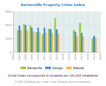 Barnesville Property Crime vs. State and National Per Capita