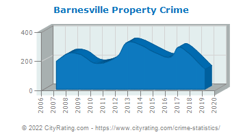 Barnesville Property Crime