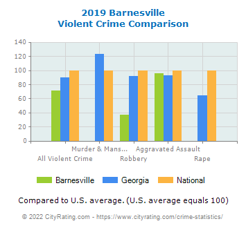 Barnesville Violent Crime vs. State and National Comparison