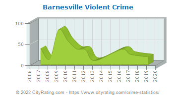 Barnesville Violent Crime
