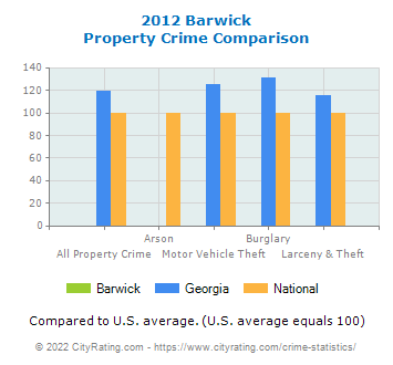 Barwick Property Crime vs. State and National Comparison