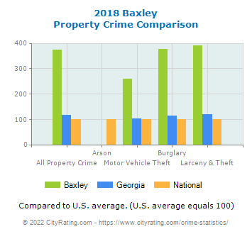 Baxley Property Crime vs. State and National Comparison