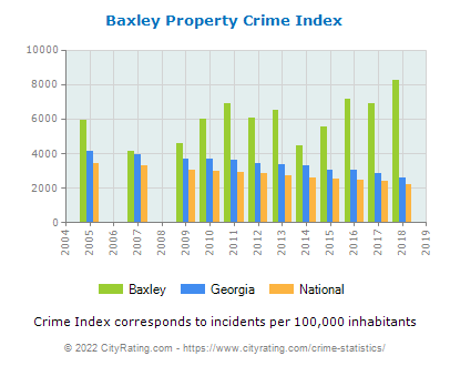 Baxley Property Crime vs. State and National Per Capita