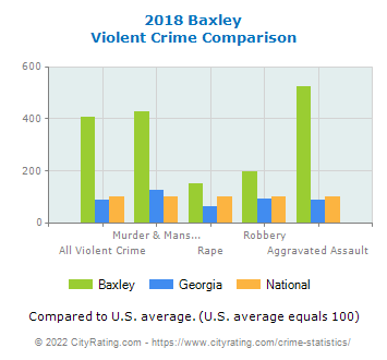 Baxley Violent Crime vs. State and National Comparison