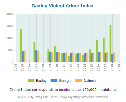 Baxley Violent Crime vs. State and National Per Capita