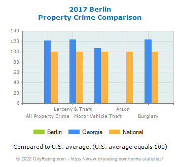 Berlin Property Crime vs. State and National Comparison