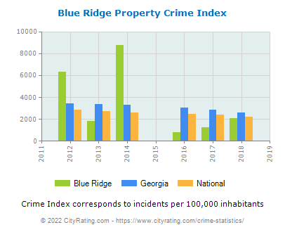 Blue Ridge Property Crime vs. State and National Per Capita